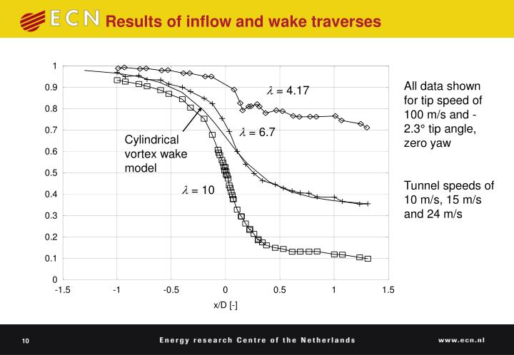 Results of inflow and wake traverses