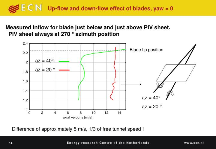 Up-flow and down-flow effect of blades, yaw = 0
