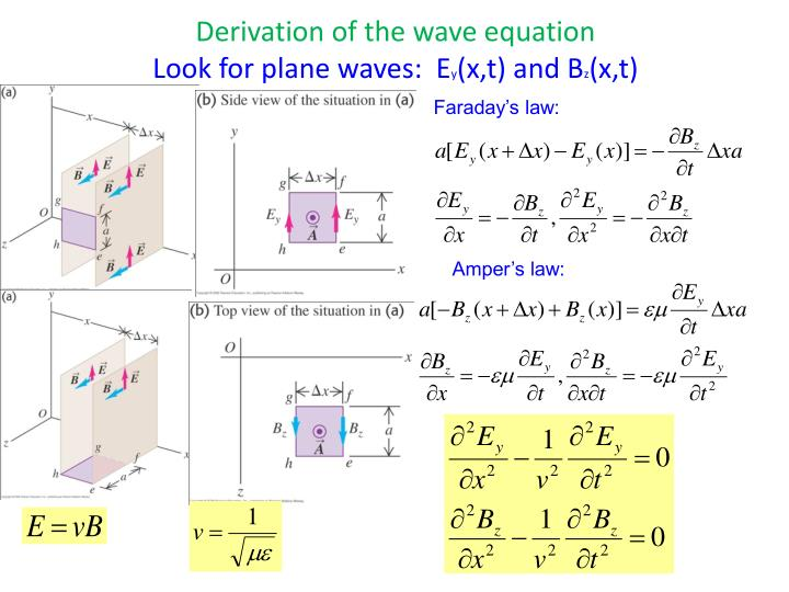Derivation of the wave equation