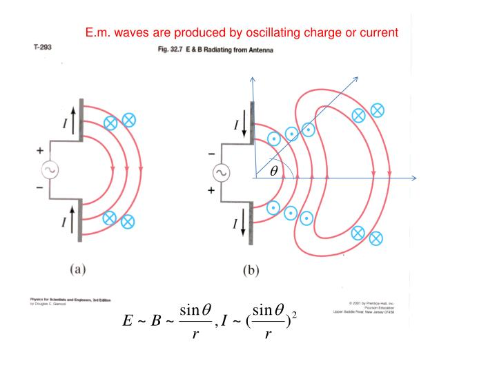 E.m. waves are produced by oscillating charge or current