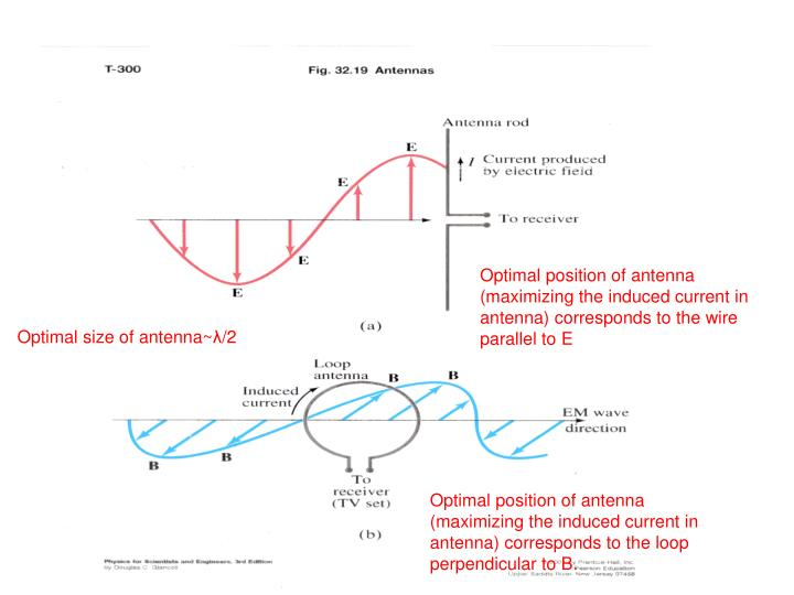 Optimal position of antenna (maximizing the induced current in antenna) corresponds to the wire parallel to E