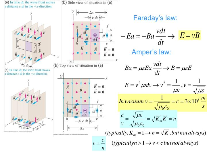 Faraday's law: