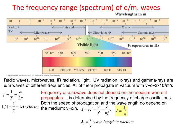 The frequency range (spectrum) of e/m. waves