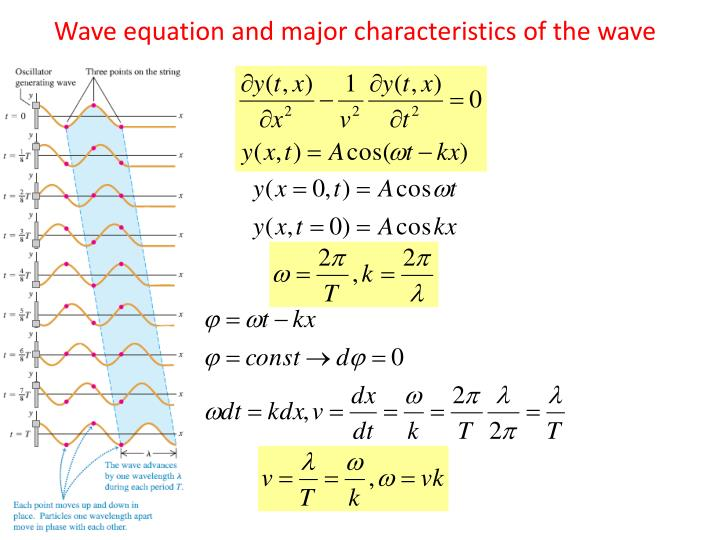 Wave equation and major characteristics of the wave