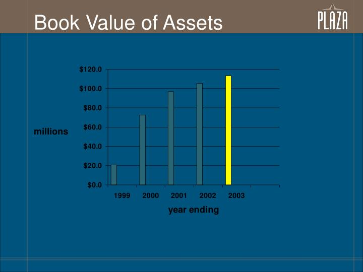Book Value of Assets