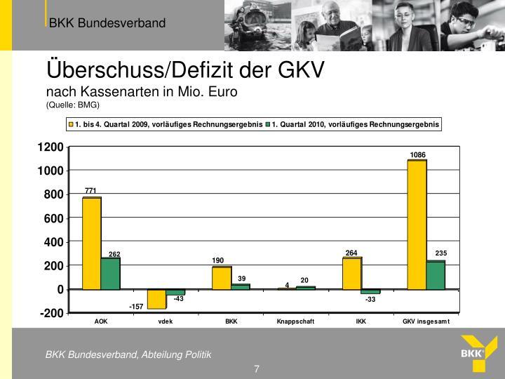 Überschuss/Defizit der GKV