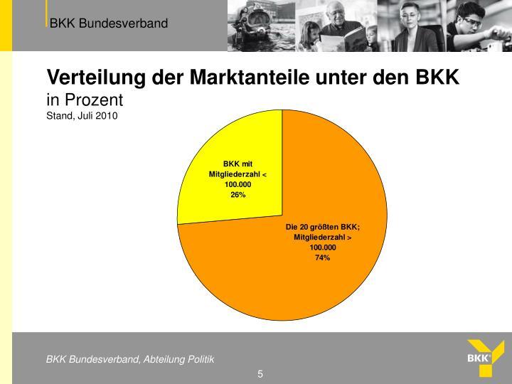 Verteilung der Marktanteile unter den BKK