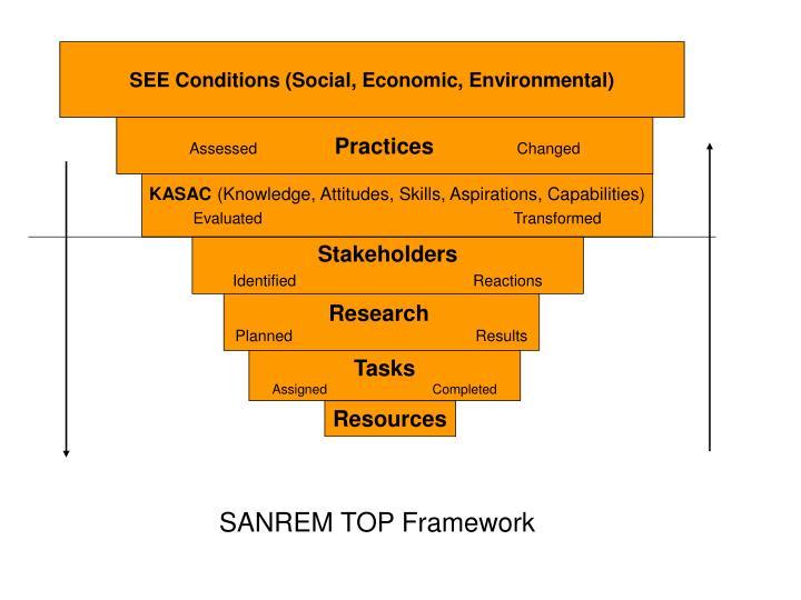 SEE Conditions (Social, Economic, Environmental)