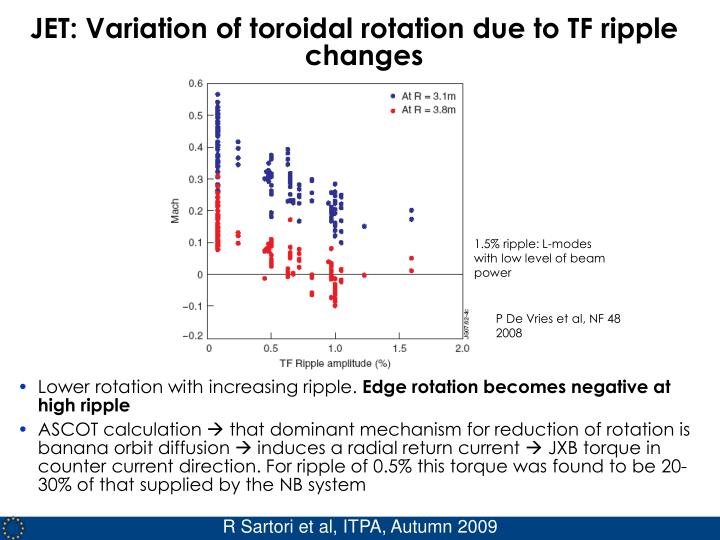 JET: Variation of toroidal rotation due to TF ripple changes