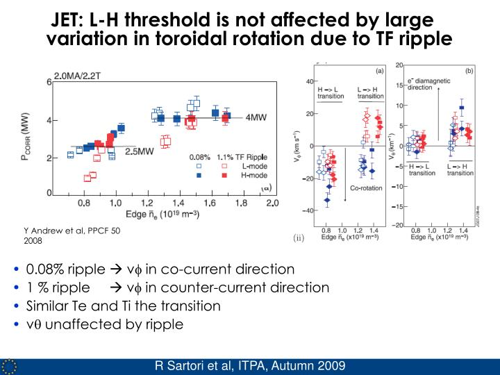 JET: L-H threshold is not affected by large variation in toroidal rotation due to TF ripple