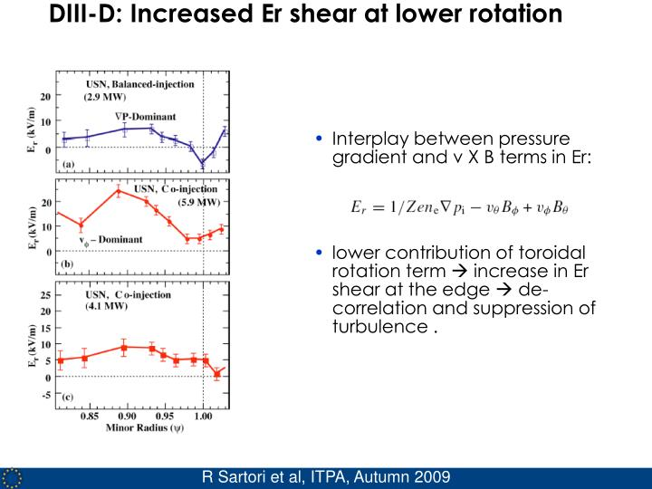 DIII-D: Increased Er shear at lower rotation