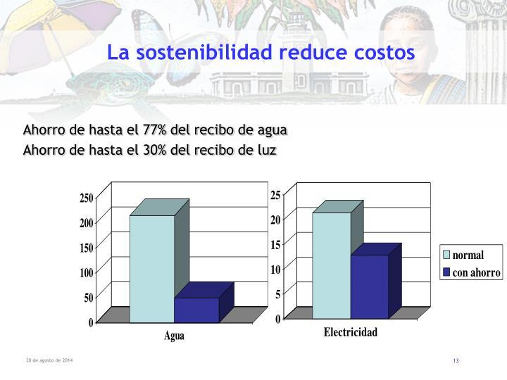 La sostenibilidad reduce costos