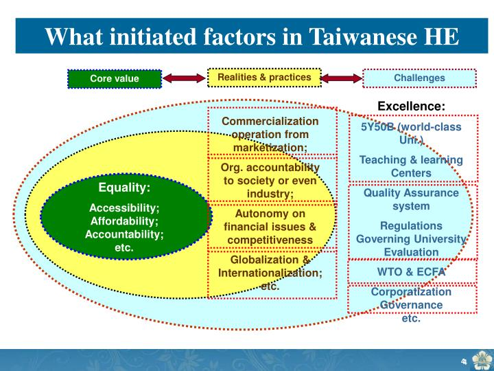 What initiated factors in Taiwanese HE
