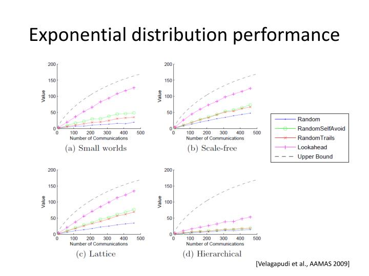 Exponential distribution performance