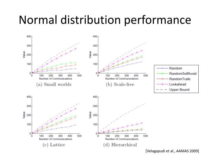 Normal distribution performance
