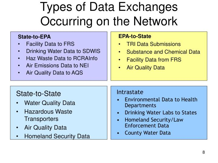 Types of Data Exchanges