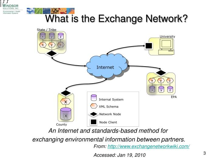 What is the Exchange Network?