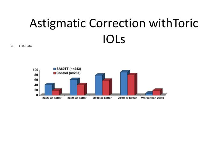 Astigmatic Correction withToric IOLs