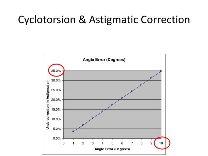 Cyclotorsion & Astigmatic Correction