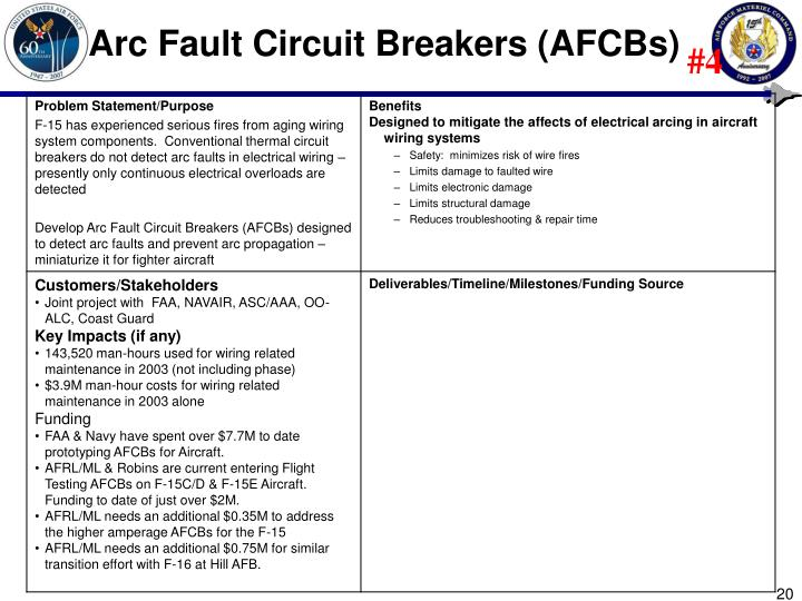 Arc Fault Circuit Breakers (AFCBs)