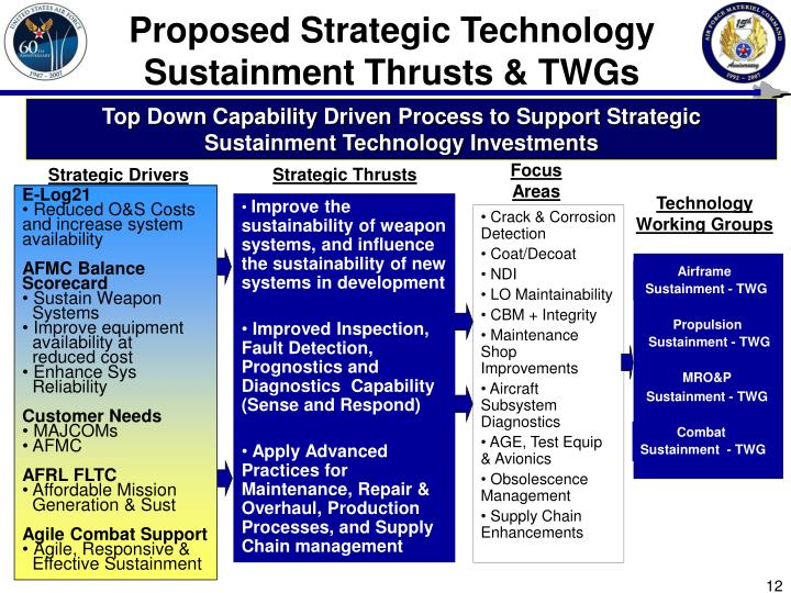 Proposed Strategic Technology Sustainment Thrusts & TWGs