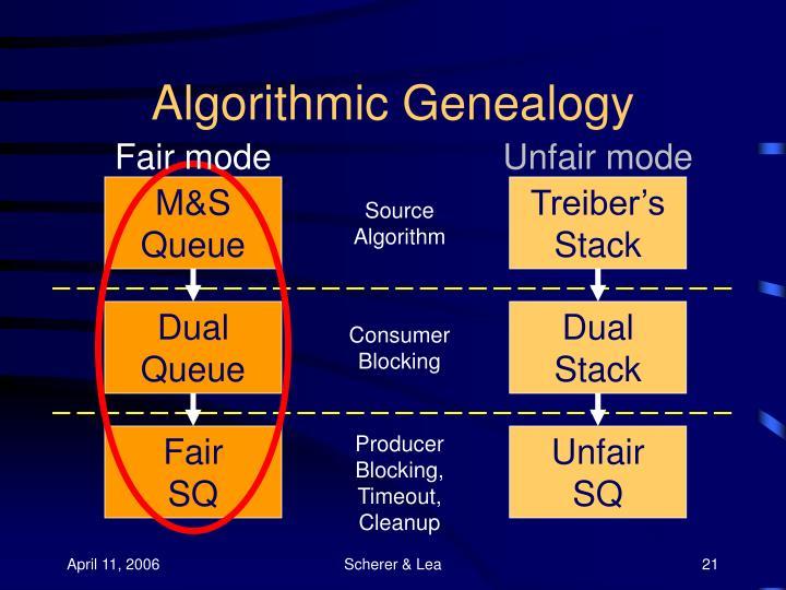 Algorithmic Genealogy