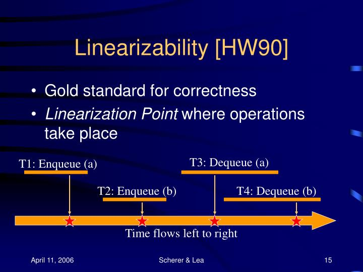 Linearizability [HW90]