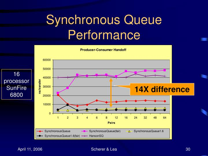 Synchronous Queue Performance