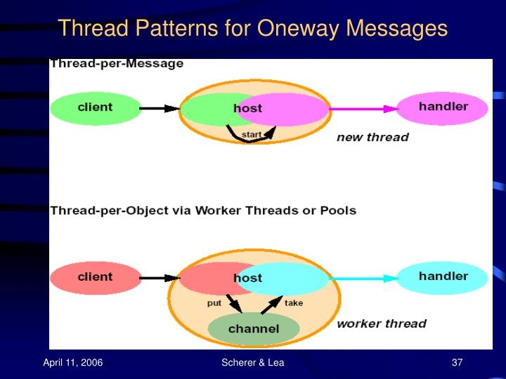Thread Patterns for Oneway Messages