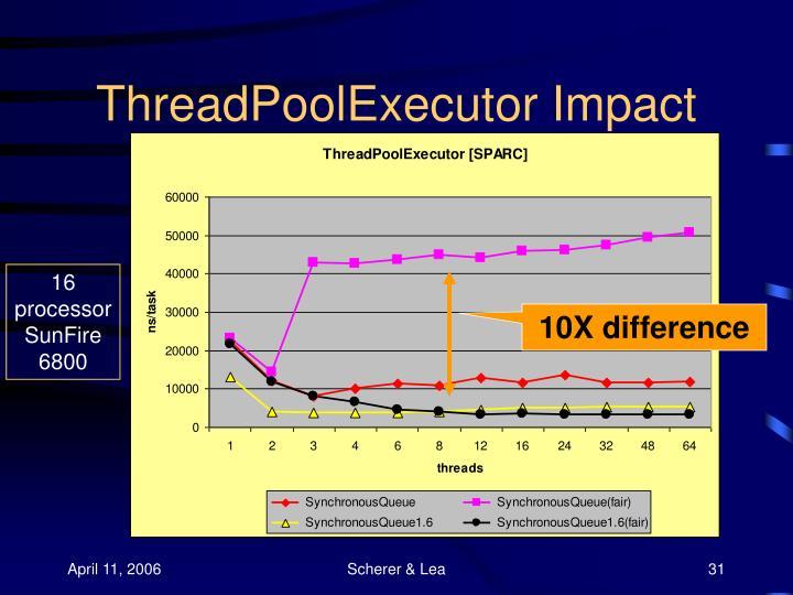 ThreadPoolExecutor Impact