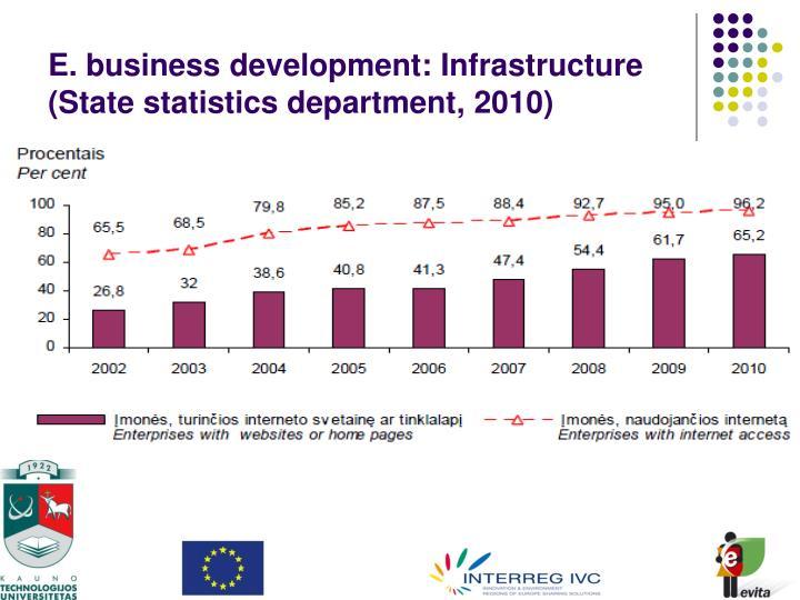 E. business development: Infrastructure