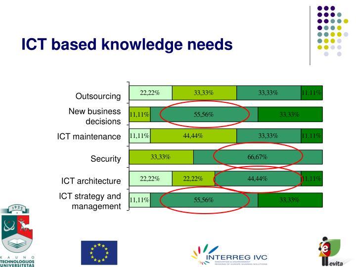 ICT based knowledge needs