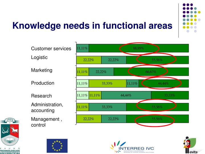 Knowledge needs in functional areas
