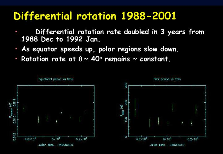 Differential rotation 1988-2001