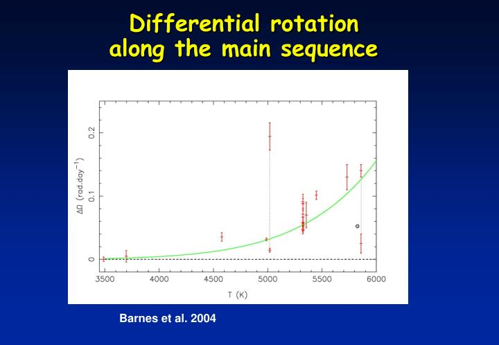 Differential rotation                 along the main sequence