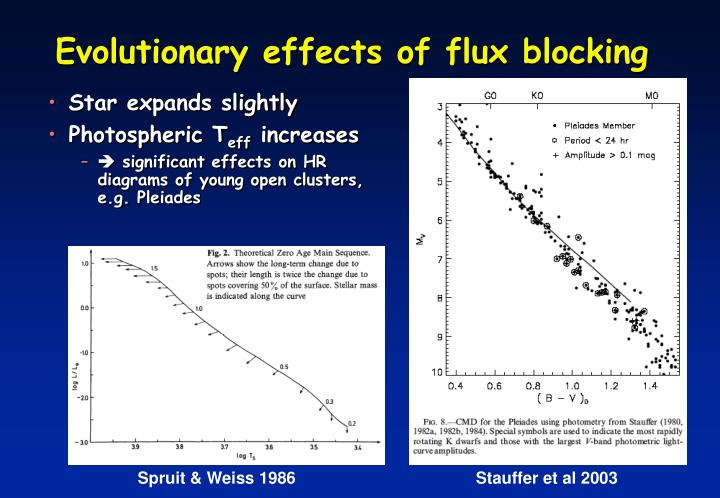 Evolutionary effects of flux blocking