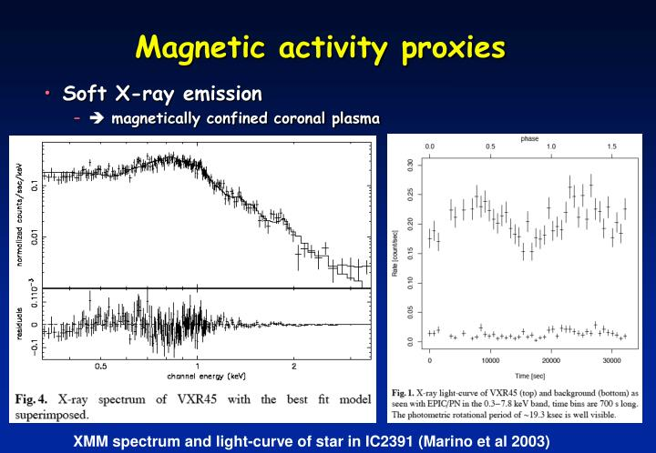 Magnetic activity proxies