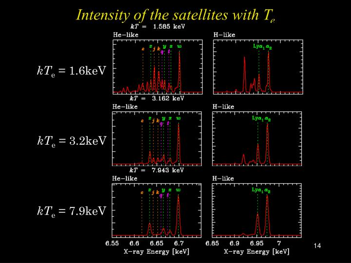 Intensity of the satellites with T