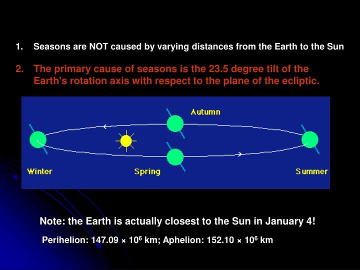 Seasons are NOT caused by varying distances from the Earth to the Sun