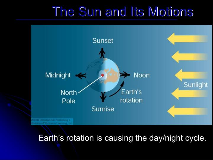 The Sun and Its Motions