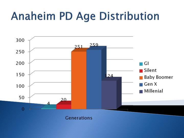 Anaheim PD Age Distribution