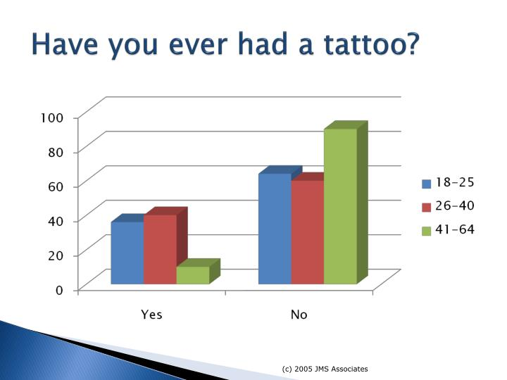 Have you ever had a tattoo?