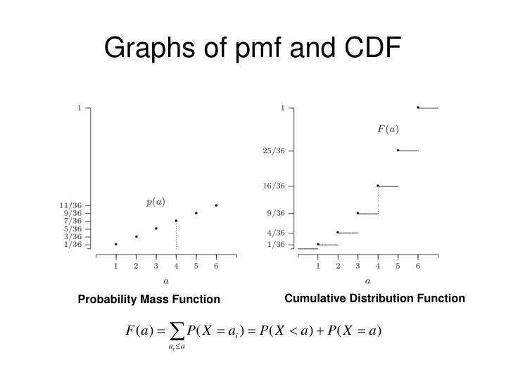 Graphs of pmf and CDF