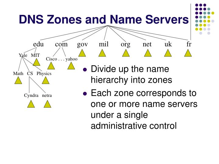 DNS Zones and Name Servers