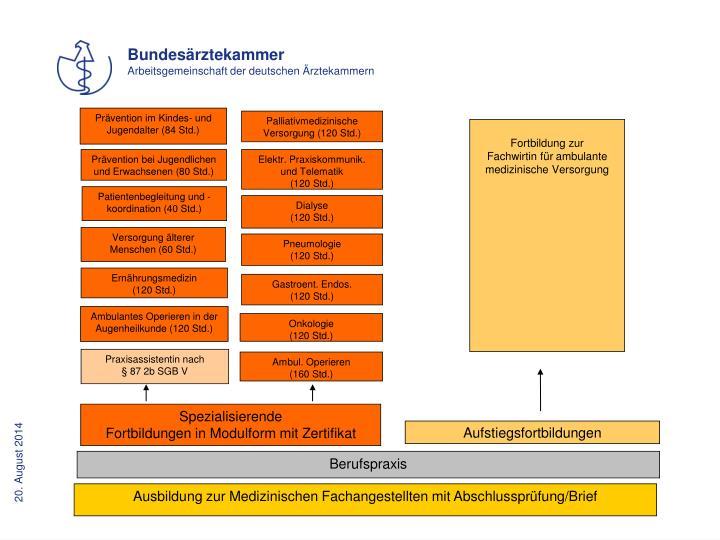 Prävention im Kindes- und Jugendalter (84 Std.)