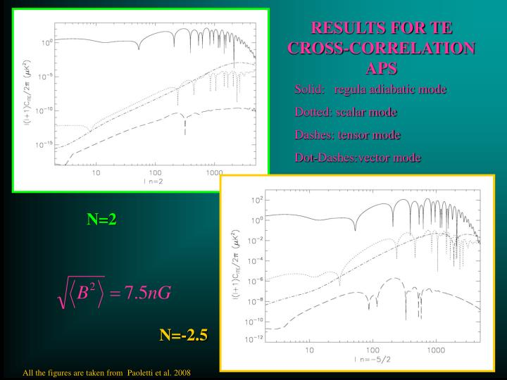 RESULTS FOR TE CROSS-CORRELATION APS