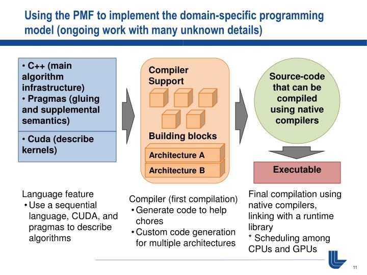 Using the PMF to implement the domain-specific programming model (ongoing work with many unknown details)