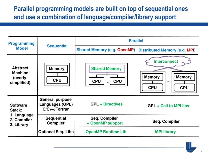 Parallel programming models are built on top of sequential ones and use a combination of language/compiler/library support