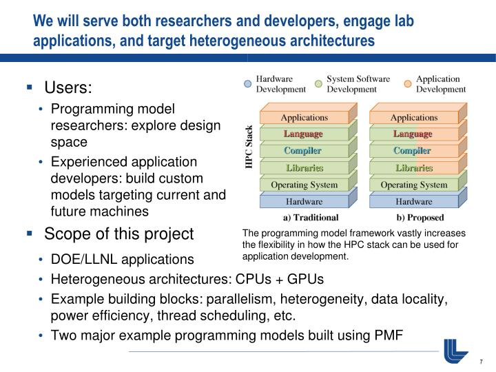 We will serve both researchers and developers, engage lab applications, and target heterogeneous architectures