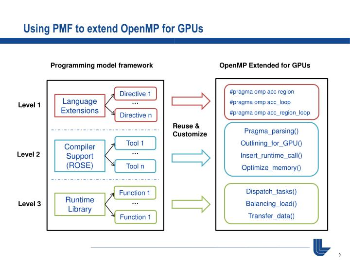 Using PMF to extend OpenMP for GPUs